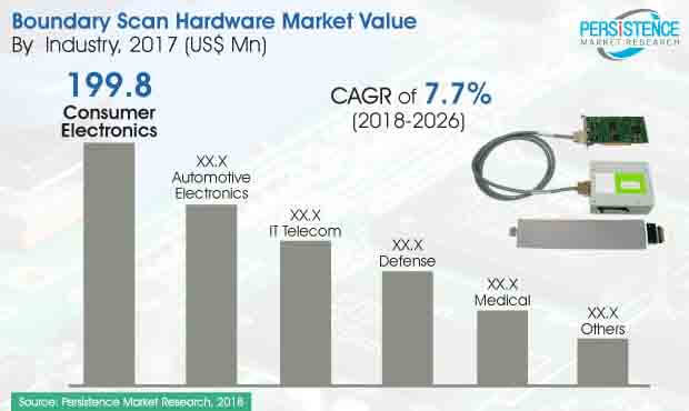 boundary scan hardware market