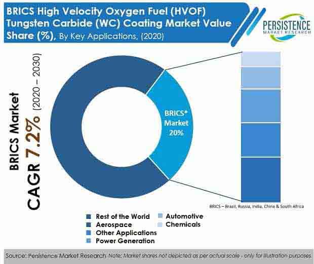 brics high velocity oxygen fuel (hvof) tungsten carbide (wc)