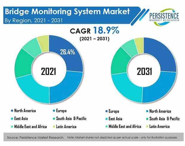 bridge-monitoring-system-market-region