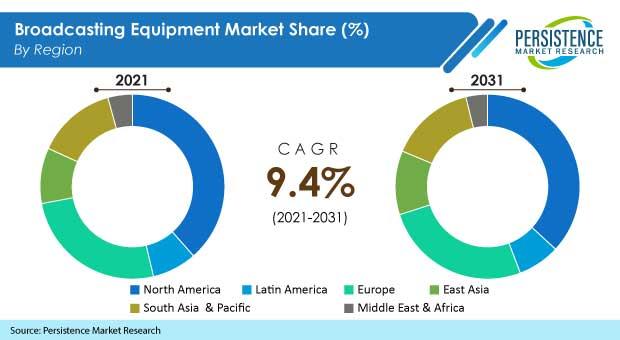 broadcasting-equipment-market
