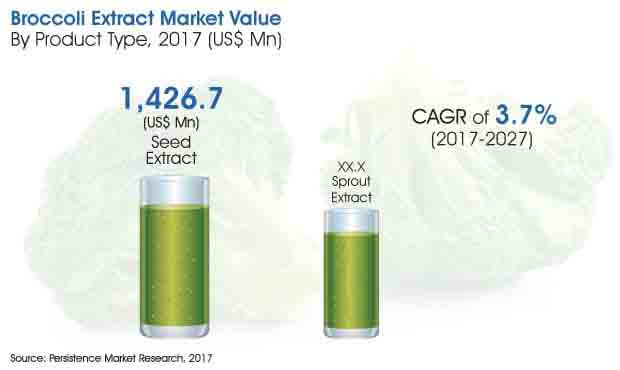 broccoli-extract-market.jpg