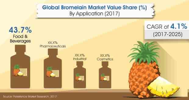 bromelain-market.jpg