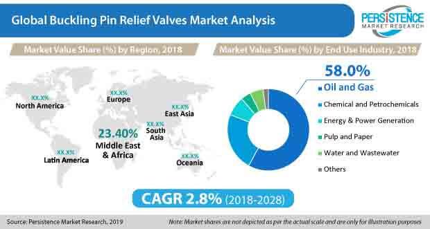 buckling pin relief valves market