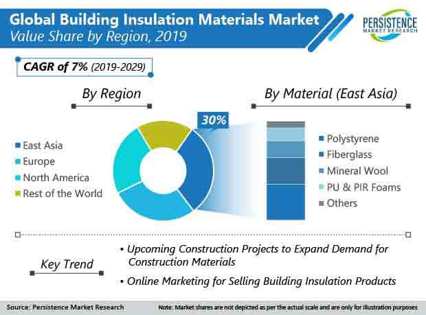building insulation materials market