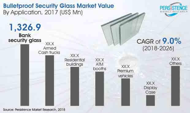 bulletproof security glass market industry