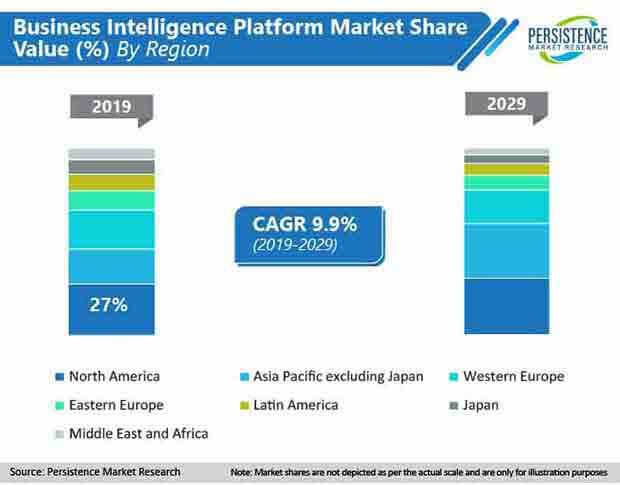 business intelligence platform market