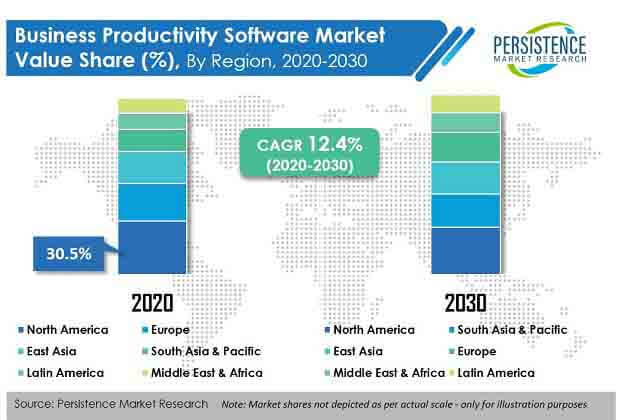 business productivity software market