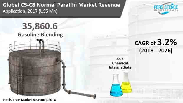 c5-c8-normal-paraffin-market.jpg