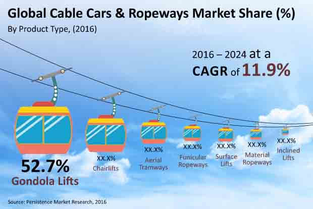 cable cars and ropeways market
