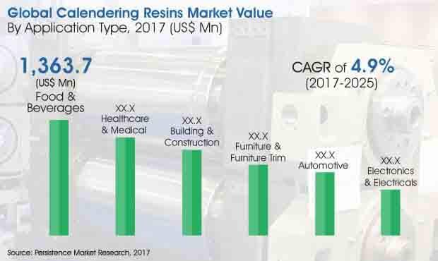 calendering resins market