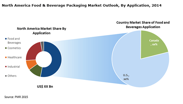 canada-nanoenabled-packaging-food-beverages-market