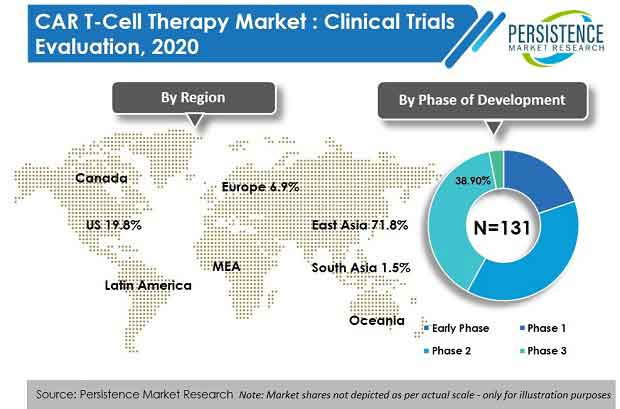 car t cell therapy market