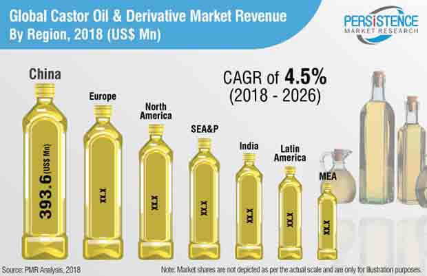 castor oil derivative market