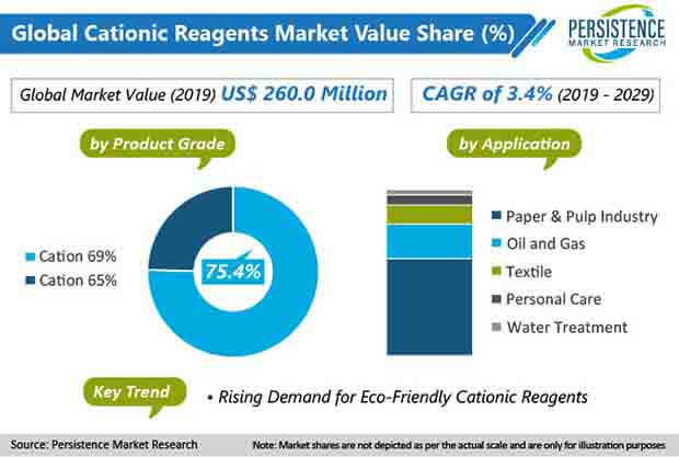 cationic reagent market