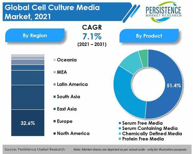 cell culture media market