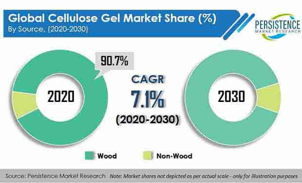cellulose gel market