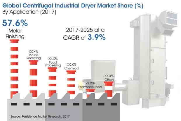 centrifugal industrial dryer market