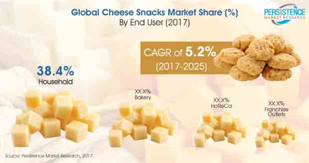 cheese-snacks-market.jpg