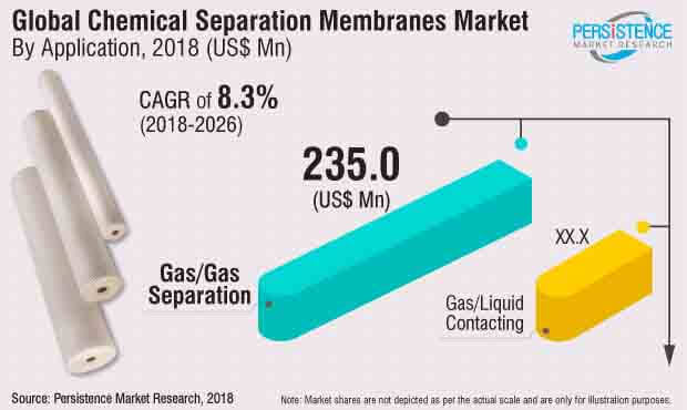 chemical separation membranes
