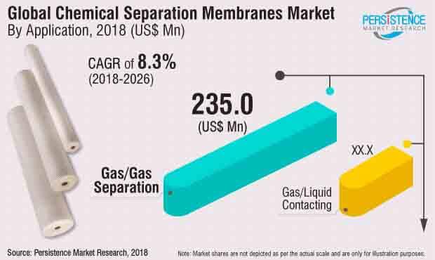 chemical separation membranes