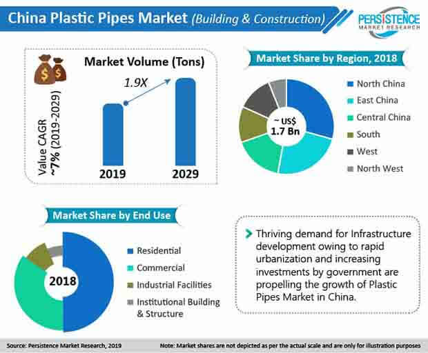 china plastic pipes market