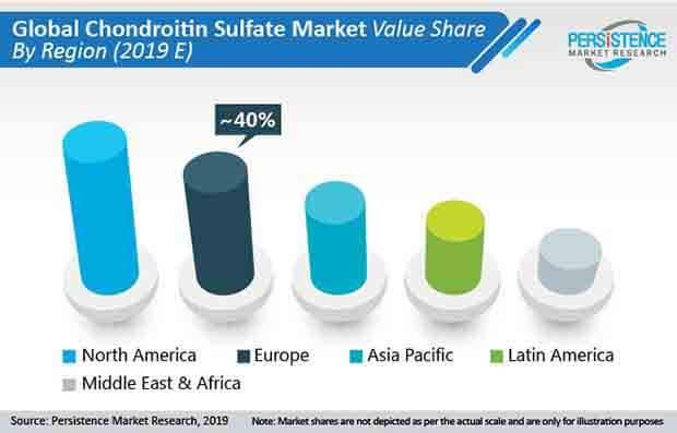 chondroitin-sulfate-market-01