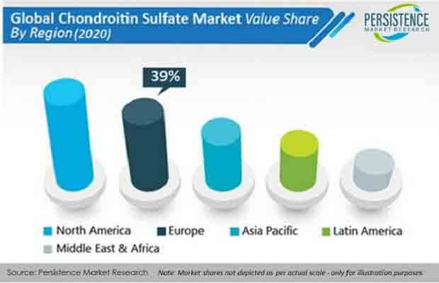chondroitin sulfate market