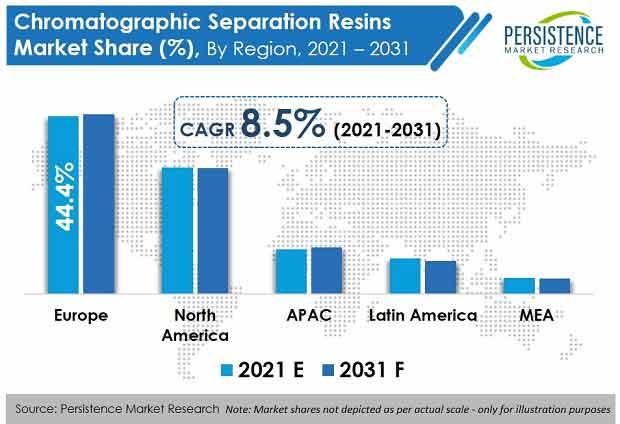 chromatographic-separation-resins-market