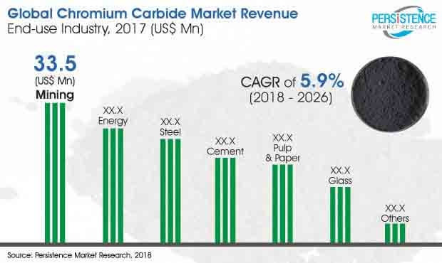 chromium carbide market