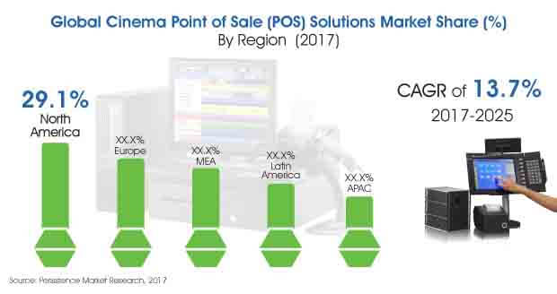 cinema point of sale solutions market