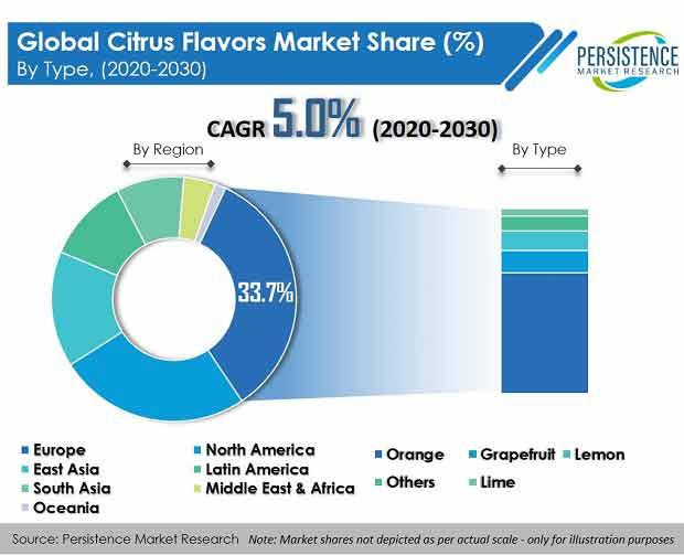 Citrus Flavors Market