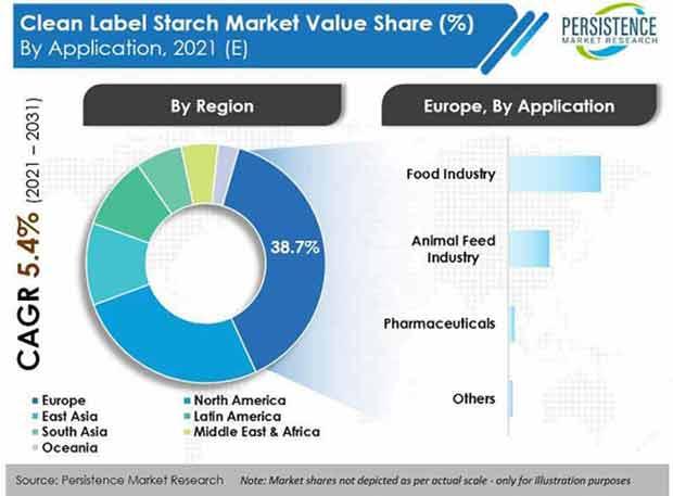 clean-label-starch-market