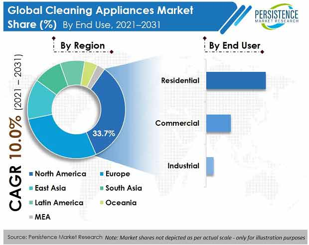 cleaning appliances market