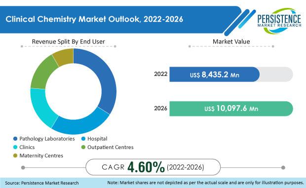 clinical-chemistry-market.jpg
