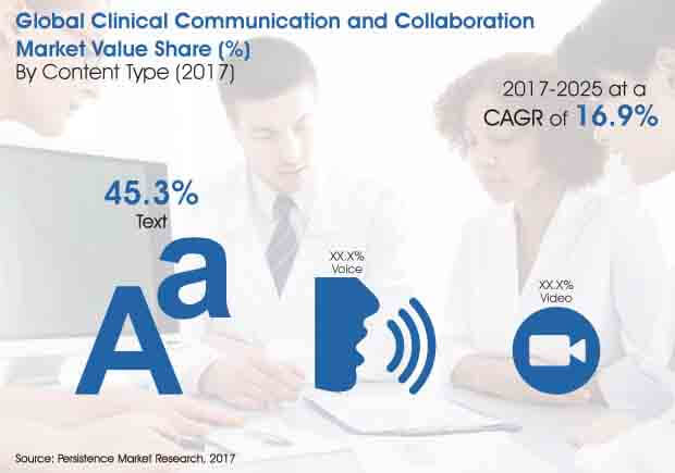 clinical communication and collaboration market