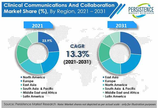 clinical-communications-and-collaboration-market