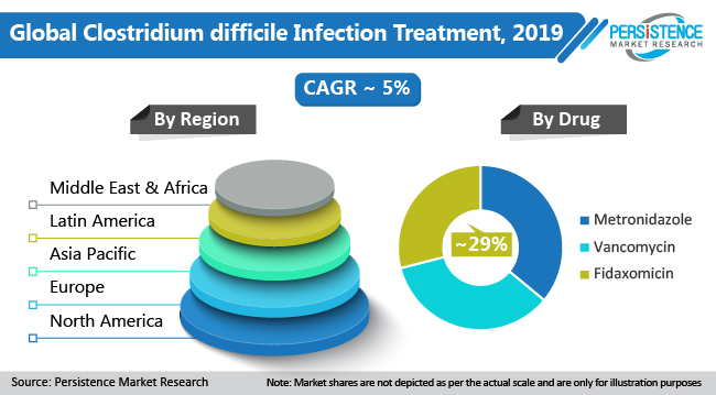 clostridium difficile infection treatment market by region