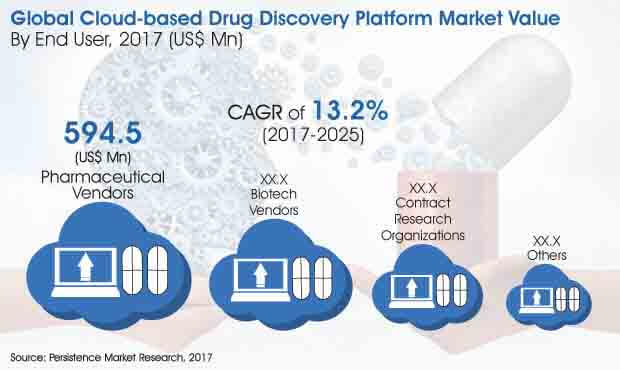 cloud based drug discovery platform market