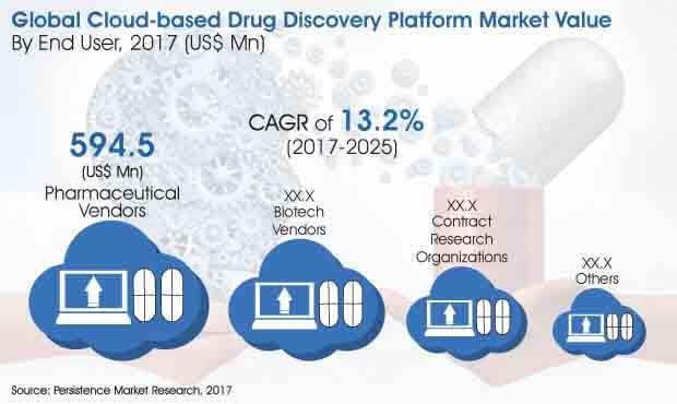 cloud based drug discovery platform market