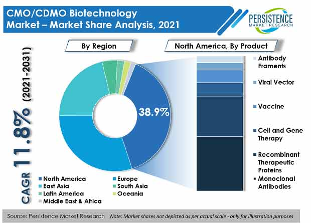 cmo-cdmo-biotechnology-market