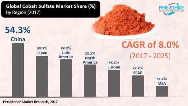 cobalt sulfate marketimage for market