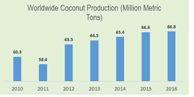 coconut water concentrate market 0