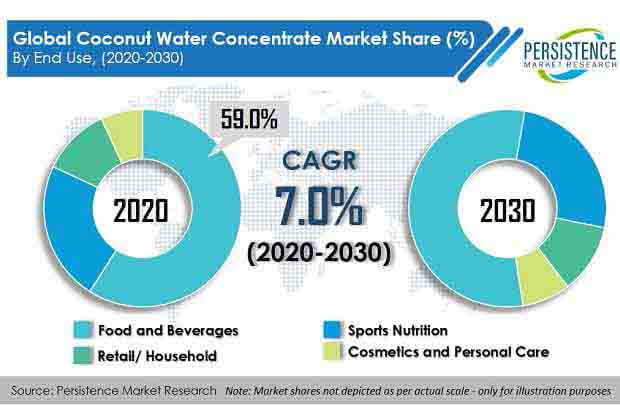coconut water concentrate market