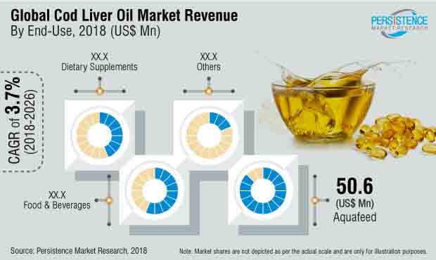 cod-liver-oil-market.jpg