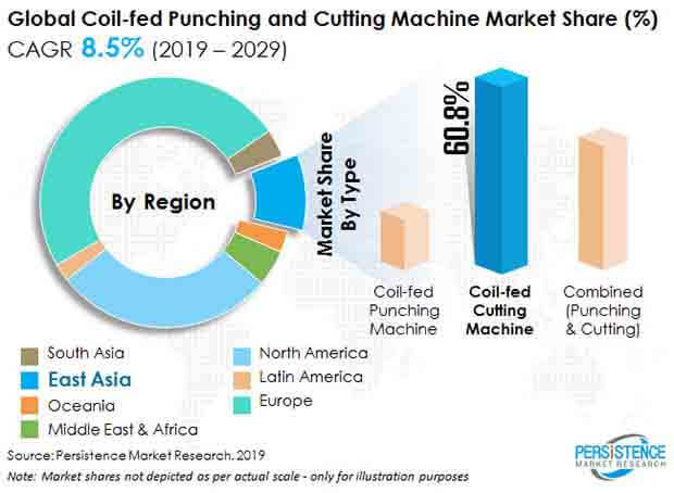 coil fed punching and cutting machine market