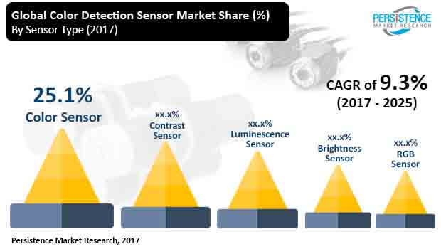 color detection sensor market