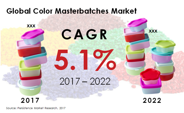 color masterbatches market