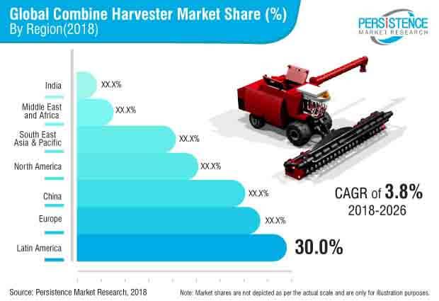 combine harvester market