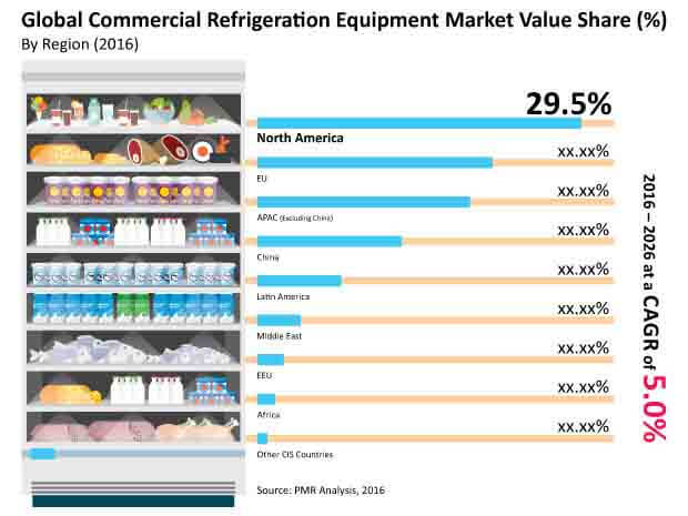 Commercial Refrigeration Equipment Market Manufacturers