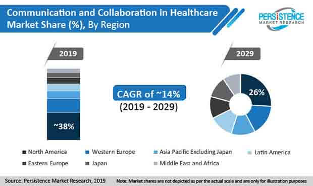 Communication and Collaboration in Healthcare Market